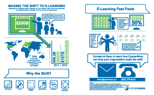 Shift to eLearning - Inforgraphic thumbnail